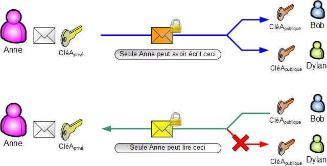 Assymetrie - signature vs chiffrement.png