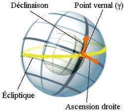 schéma indiquant l'ascension droite et la déclinaison par rapport au point vernal.