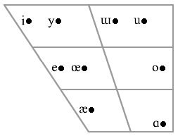 Azeri vowel chart.png