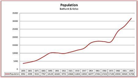Bathurst population growth 1856 to 2005