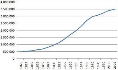 Bevolkingsontwikkeling zuid-holland.jpg