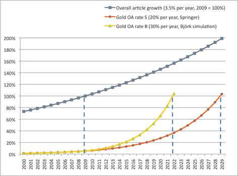 Gold Open Access Growth Projections