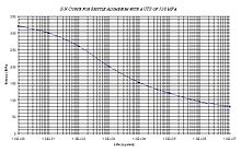 BrittleAluminium320MPA S-N Curve.jpg