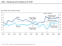 U.S. Budget & Debt Topics