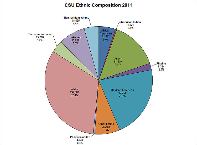 CSU Ethnic Composition 2011.jpg