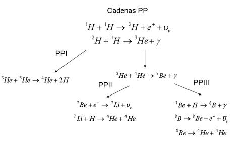 CadenaPP.png