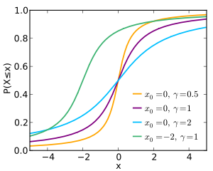 Cumulative distribution function for the Cauchy distribution