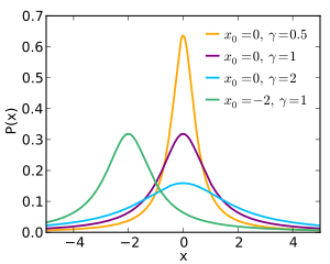 Probability density function for the Cauchy distribution