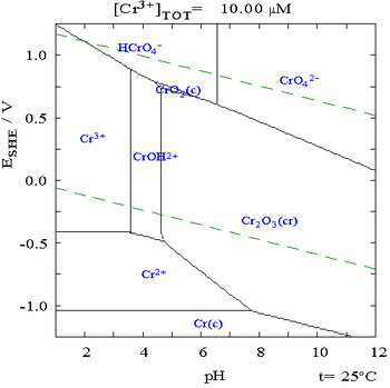 Chromium in water pourbiax diagram.png