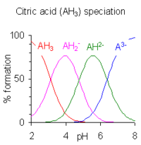 This image plots the relative percentages of the protonation species of citric acid as a function of p H. Citric acid has three ionizable hydrogen atoms and thus three p K A values. Below the lowest p K A, the triply protonated species prevails; between the lowest and middle p K A, the doubly protonated form prevails; between the middle and highest p K A, the singly protonated form prevails; and above the highest p K A, the unprotonated form of citric acid is predominant.