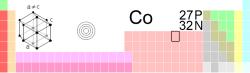 钴在元素周期表中的位置