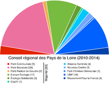Conseil PDLL 2010.png