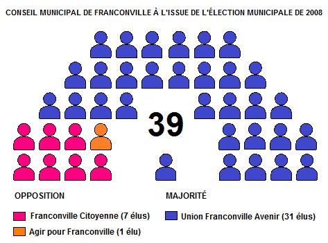 Conseil municipal de Franconville