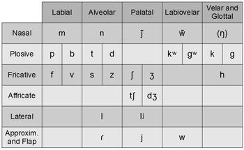 Consonants of Porto-alegrense Portuguese.png