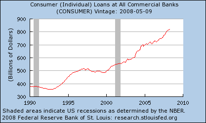 Individual Consumer Loans at All Commercial Banks, 1990–2008
