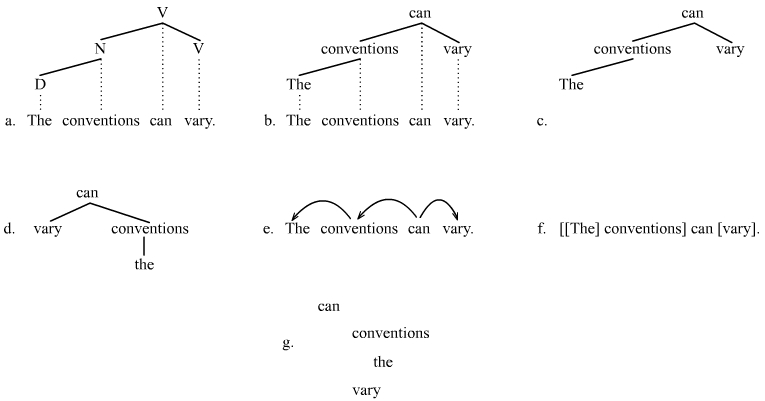 Conventions for illustrating dependencies