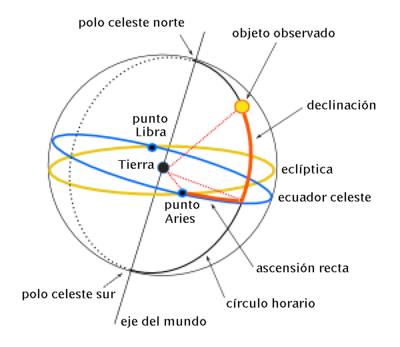 Coordenadas ecuatoriales.png