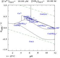 Copper in 10M ammonia pourbiax diagram.png