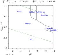 Copper in chloride media more copper pourbiax.png