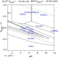 Copper in sulphide media pourbiax diagram.png