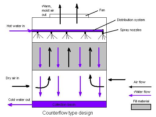 Counterflow diagram.PNG