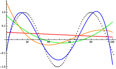 Polynomial curves fitting a sine function