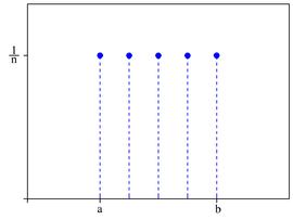 Discrete uniform probability mass function for n = 5