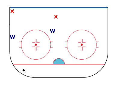 Winger positioning in the defensive zone