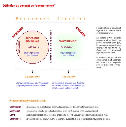 Definition du concept de comportement 01-05-2006 v1.0.png