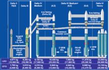 L'évolution historique des lanceurs Delta