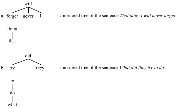 Two unordered trees