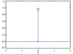 Dirac distribution PDF.png