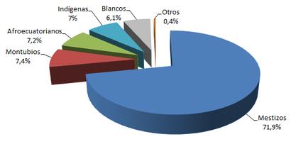 Distribución de la población ecuatoriana por su etnia 2010.png
