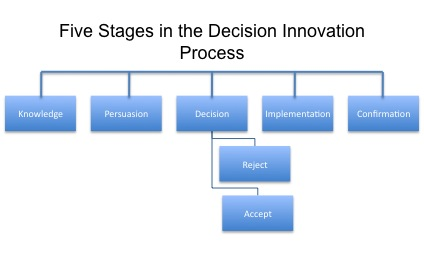 DoI Stages.jpg