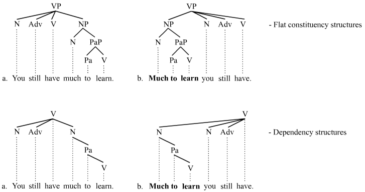 Topicalization in flat constituency and dependency structures