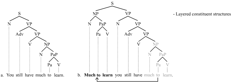 Topicalization in layered constituency structures