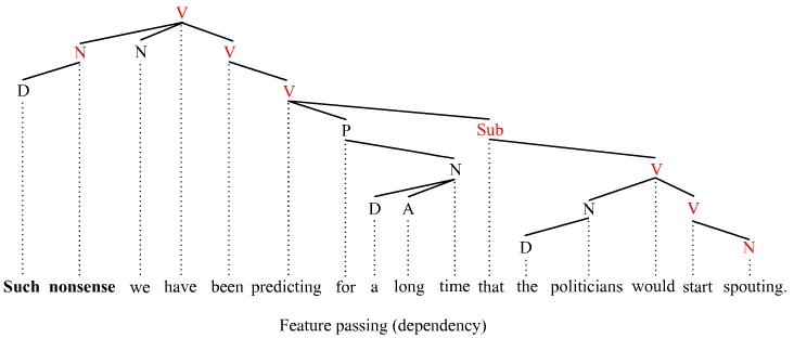 Long distance feature passing (dependency)