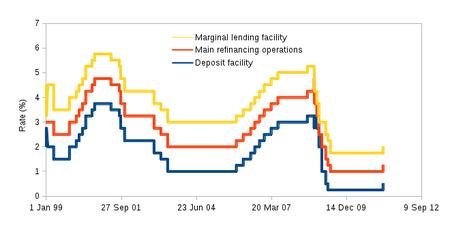 eurozone interest rates
