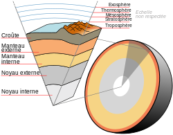 Earth-crust-cutaway-french.svg