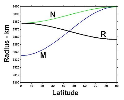 Radius at geodetic latitude in black.