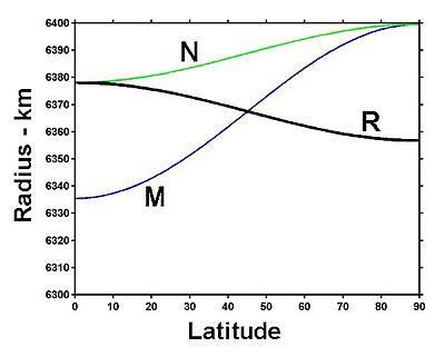 Radius at geodetic latitude in black.