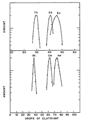 Graphs showing similar elution curves (metal amount vs drops) for (top vs bottom) Tb vs Bk, Gd vs Cm, Eu vs Am