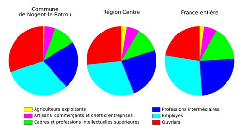 Emploi par CSP - Nogent-le-Rotrou.png
