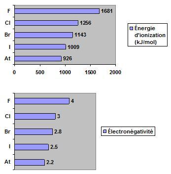 Énergie d'ionisation et électronégativité des halogènes