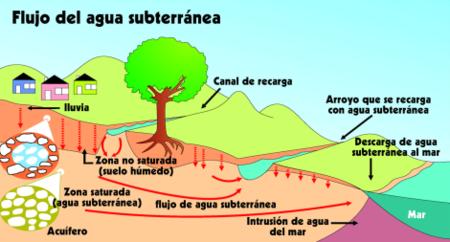 Es water flow.png