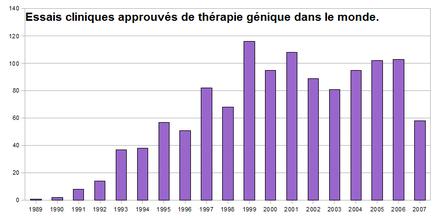 Essais de therapie génique.png