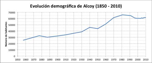 Evolución demográfica de Alcoy (1850-2010).