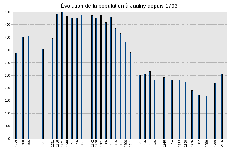 Evolution-population jaulny 1793-2006.png