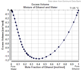 Excess Volume Mixture of Ethanol and Water.png