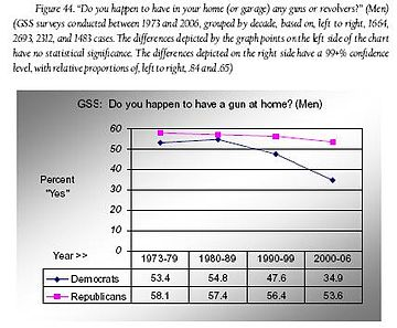 Fig 44 - Do you have guns in your home - Men.JPG